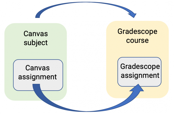 Steps for setting up a Gradescope Assignment in your Canvas subject