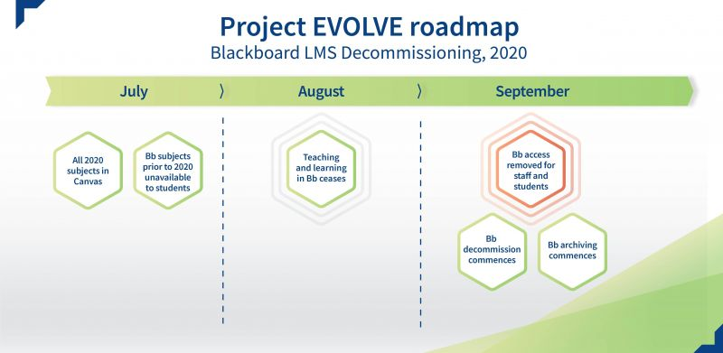 Blackboard LMS decommissioning roadmap